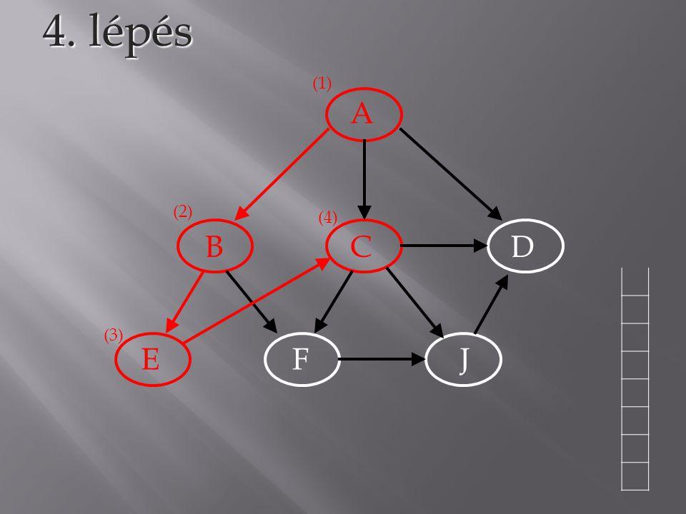 A BCD EFJ 4. lépés (1) (2) (3) (4)