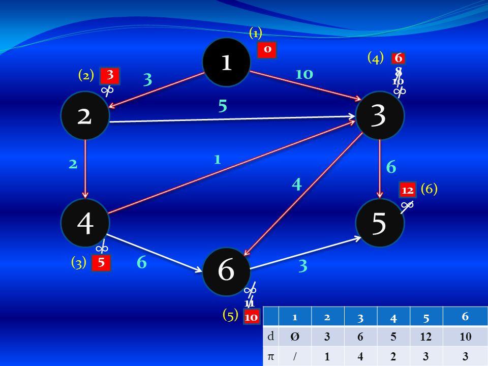 1 4 6 5 3 2 3 4 1 5 3 6 2 6 ∞ ∞ ∞ ∞ ∞ (1) (2) 10 38 5 (3) 0 11 6 (4) 12 10 (6) (5) 123456 d Ø3651210 π /14233