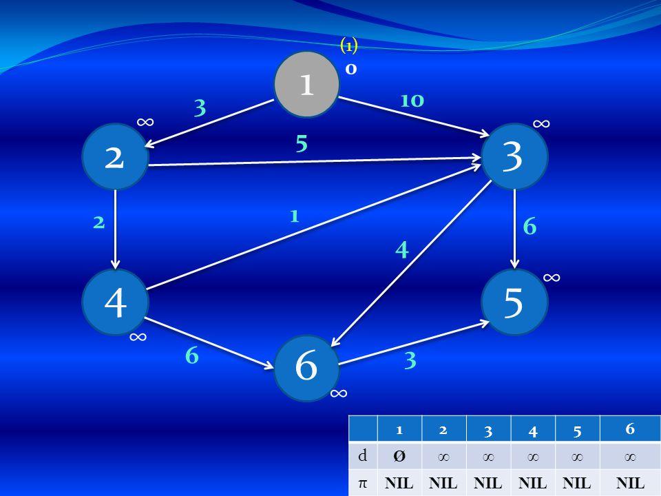 1 4 6 5 3 2 3 4 1 5 3 6 2 6 10 0 ∞ ∞ ∞ ∞ ∞ (1) 123456 d Ø∞∞∞∞∞ π NIL