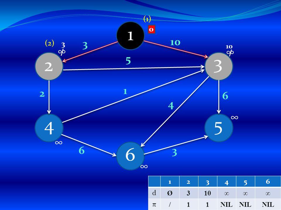 1 4 6 5 3 2 3 4 1 5 3 6 2 6 10 ∞ ∞ ∞ ∞ ∞ (1) (2) 10 3 0 123456 d Ø3 ∞∞∞ π /11NIL