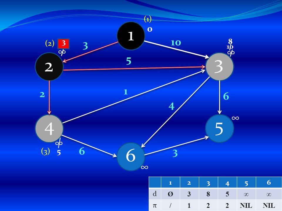 1 4 6 5 3 2 3 4 1 5 3 6 2 6 10 0 ∞ ∞ ∞ ∞ ∞ (1) (2) 10 38 5 (3) 123456 d Ø385∞∞ π /122NIL