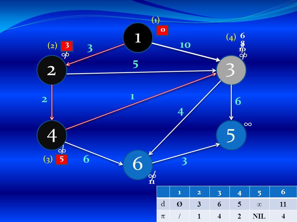 1 4 6 5 3 2 3 4 1 5 3 6 2 6 10 ∞ ∞ ∞ ∞ ∞ (1) (2) 10 38 5 (3) 0 6 11 (4) 123456 d Ø365∞11 π /142NIL4