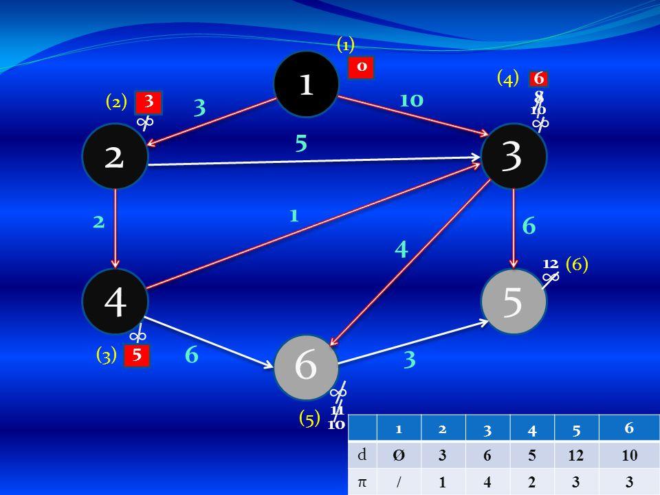 1 4 6 5 3 2 3 4 1 5 3 6 2 6 10 ∞ ∞ ∞ ∞ ∞ (1) (2) 10 38 5 (3) 0 11 6 10 12 (4) (6) (5) 123456 d Ø3651210 π /14233