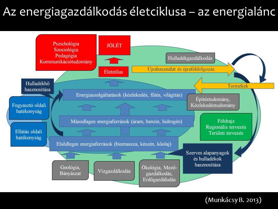 Az energiagazdálkodás életciklusa – az energialánc (Munkácsy B. 2013)