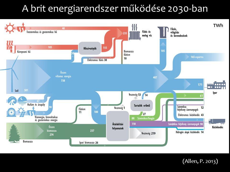 A brit energiarendszer működése 2030-ban (Allen, P. 2013) TWh