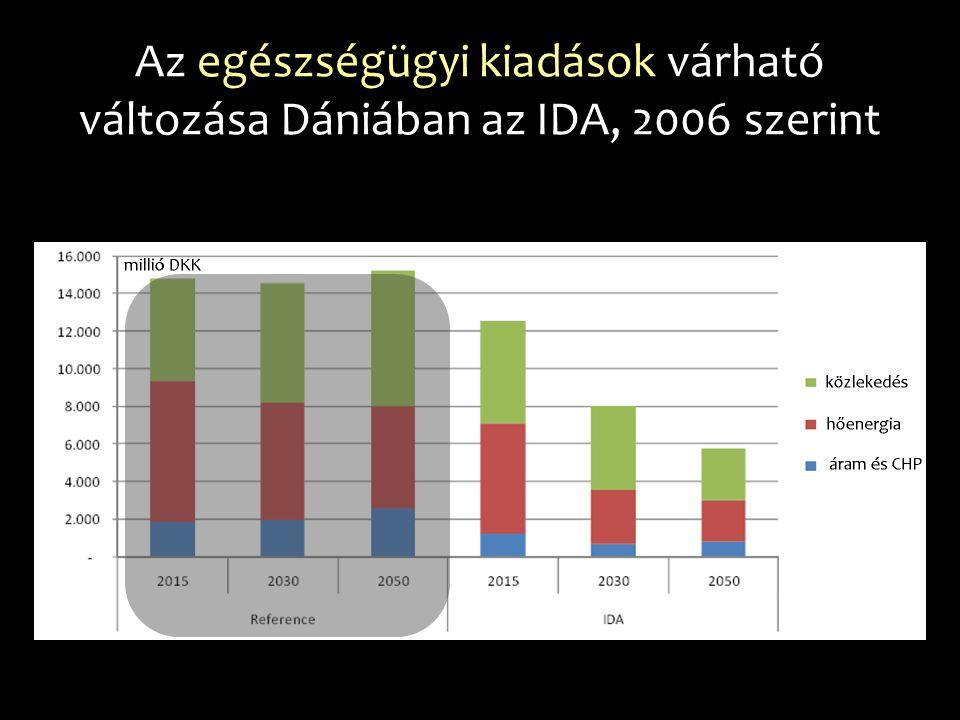 Az egészségügyi kiadások várható változása Dániában az IDA, 2006 szerint