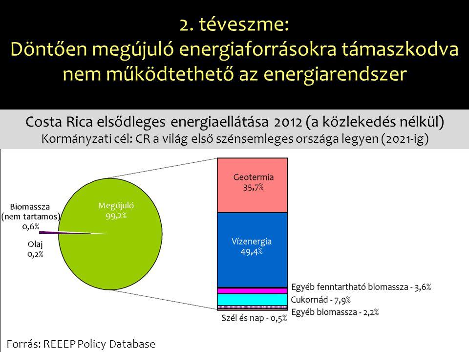 2. téveszme: Döntően megújuló energiaforrásokra támaszkodva nem működtethető az energiarendszer Costa Rica elsődleges energiaellátása 2012 (a közleked
