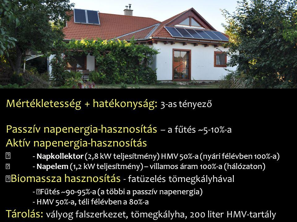 Mértékletesség + hatékonyság: 3-as tényező Passzív napenergia-hasznosítás – a fűtés ~5-10%-a Aktív napenergia-hasznosítás — - Napkollektor (2,8 kW tel