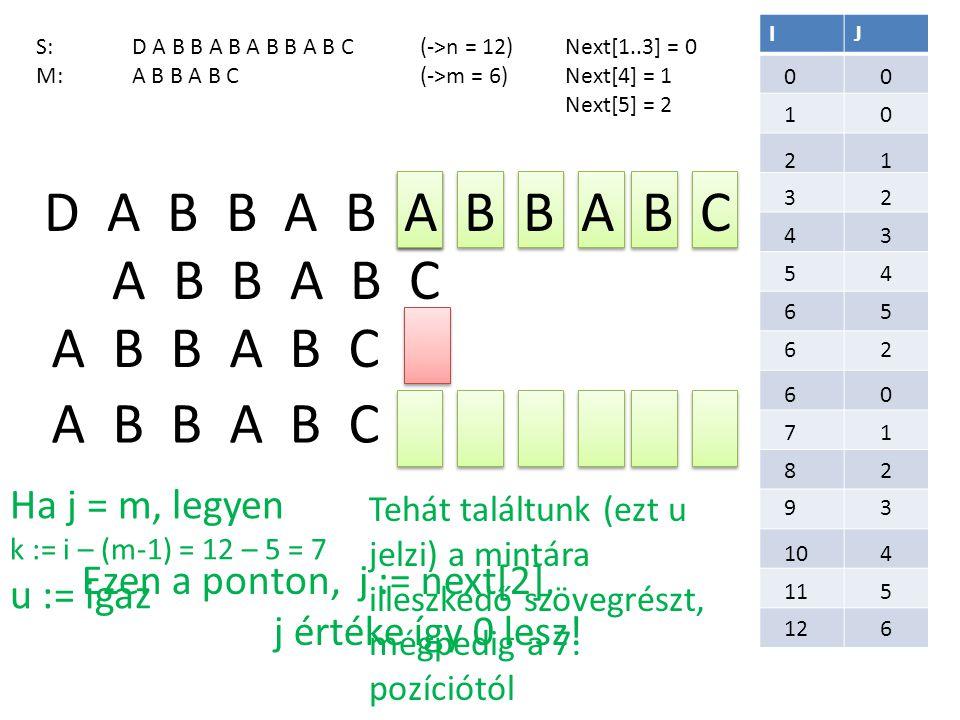 D A B B A B A B B A B C IJ S:D A B B A B A B B A B C(->n = 12) M: A B B A B C(->m = 6) Next[1..3] = 0 Next[4] = 1 Next[5] = 2 A B B A B C 0 1010 2121