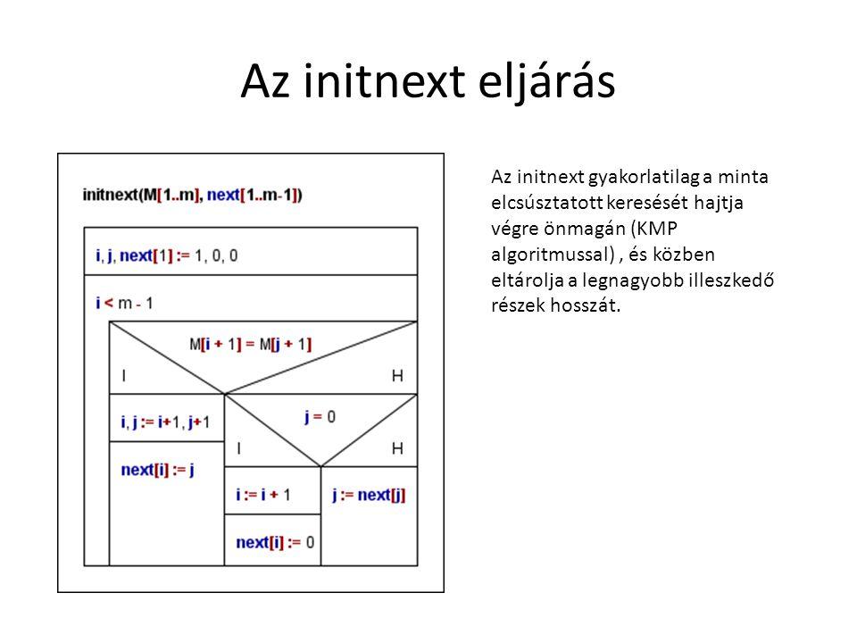 Az initnext eljárás Az initnext gyakorlatilag a minta elcsúsztatott keresését hajtja végre önmagán (KMP algoritmussal), és közben eltárolja a legnagyo