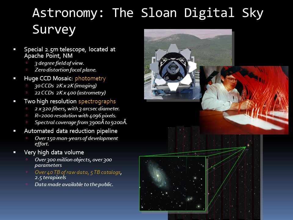 Astronomy: The Sloan Digital Sky Survey  Special 2.5m telescope, located at Apache Point, NM  3 degree field of view.  Zero distortion focal plane.