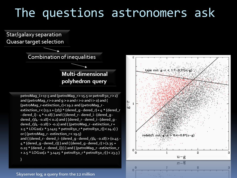 The questions astronomers ask petroMag_i > 17.5 and (petroMag_r > 15.5 or petroR50_r > 2) and (petroMag_r > 0 and g > 0 and r > 0 and i > 0) and ( (pe