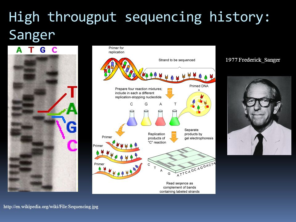 High througput sequencing history: Sanger http://en.wikipedia.org/wiki/File:Sequencing.jpg 1977 Frederick_Sanger
