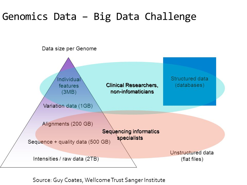 Genomics Data – Big Data Challenge Intensities / raw data (2TB) Alignments (200 GB) Sequence + quality data (500 GB) Variation data (1GB) Individual f