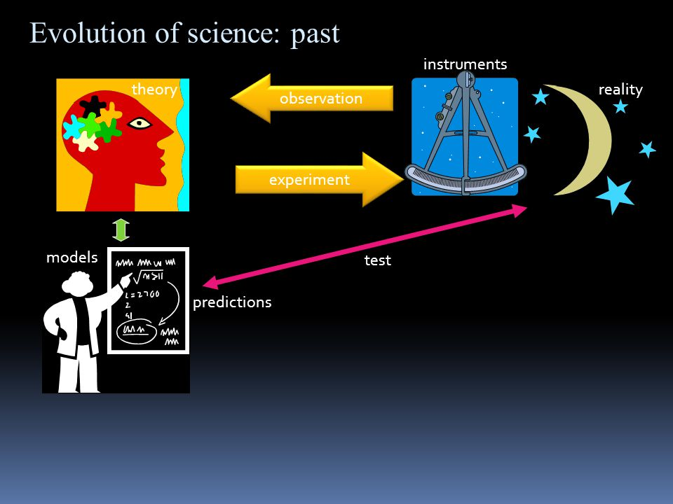 observation theoryreality models experiment instruments test predictions Evolution of science: past