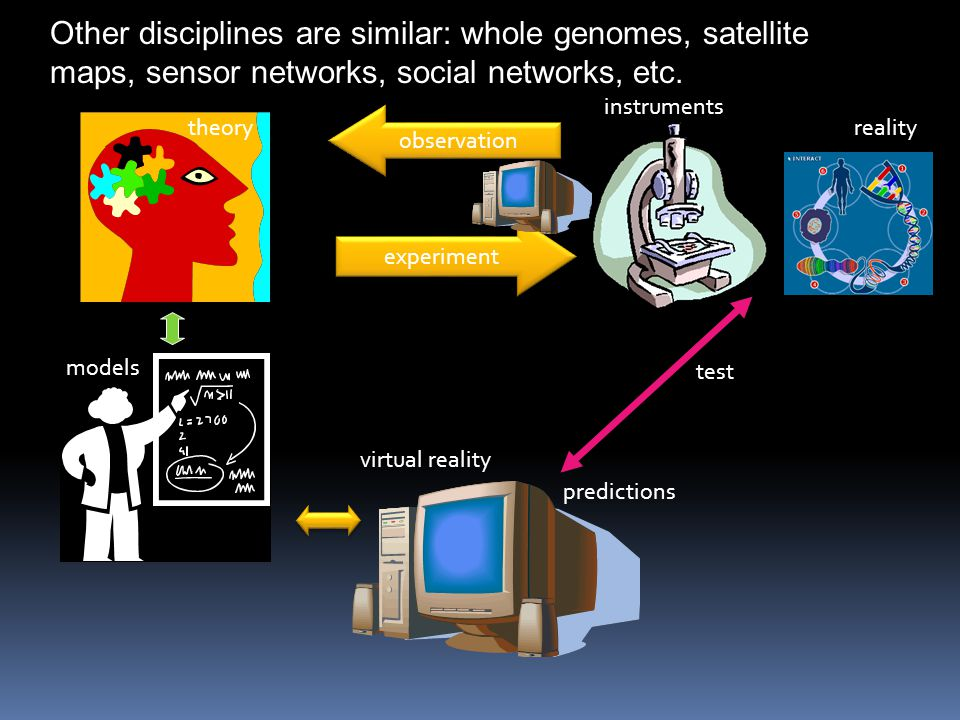 observation theoryreality models experiment instruments virtual reality predictions test Other disciplines are similar: whole genomes, satellite maps,