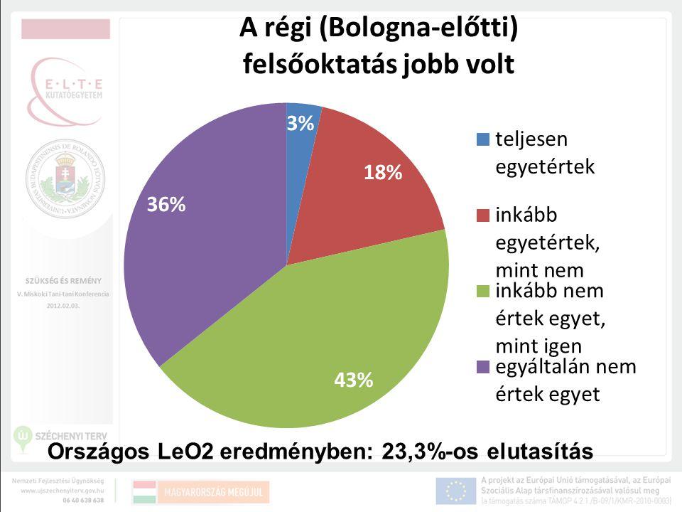 Országos LeO2 eredményben: 23,3%-os elutasítás