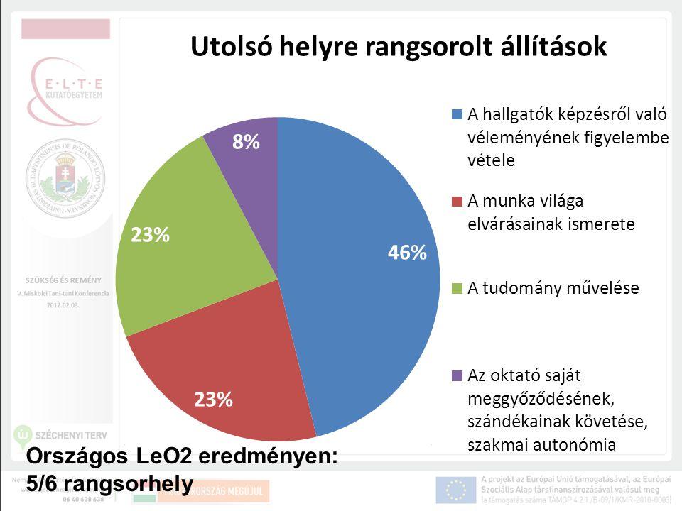 Országos LeO2 eredményen: 5/6 rangsorhely