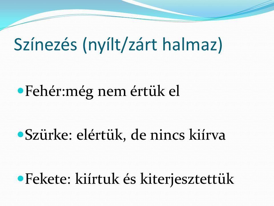 Színezés (nyílt/zárt halmaz) Fehér:még nem értük el Szürke: elértük, de nincs kiírva Fekete: kiírtuk és kiterjesztettük