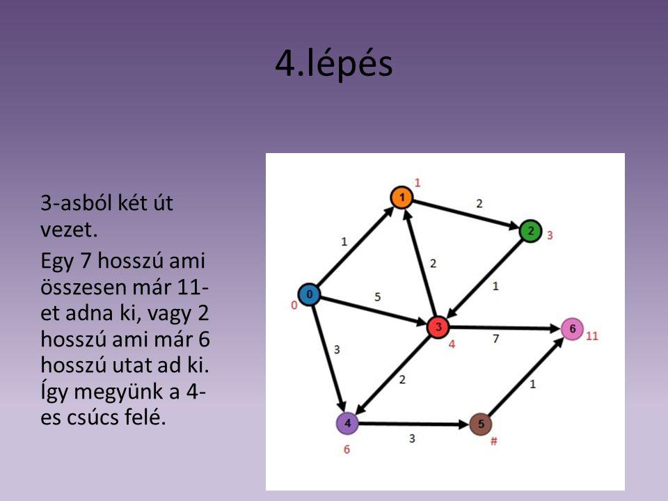 4.lépés 3-asból két út vezet. Egy 7 hosszú ami összesen már 11- et adna ki, vagy 2 hosszú ami már 6 hosszú utat ad ki. Így megyünk a 4- es csúcs felé.