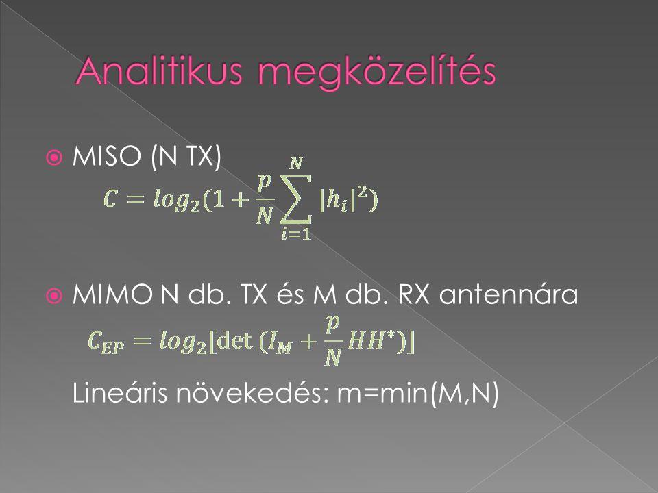  MISO (N TX)  MIMO N db. TX és M db. RX antennára Lineáris növekedés: m=min(M,N)