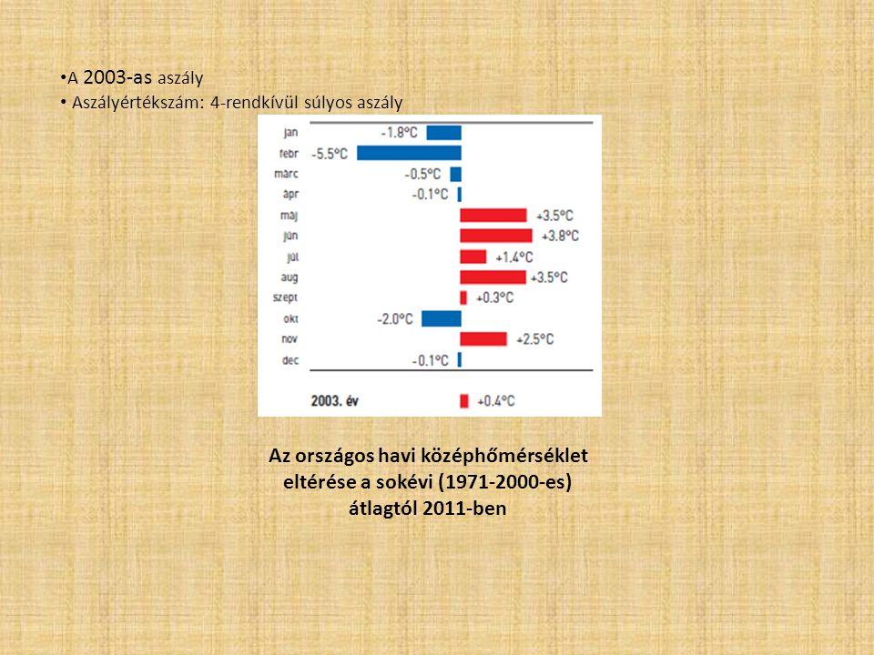 A 2003-as aszály Aszályértékszám: 4-rendkívül súlyos aszály Az országos havi középhőmérséklet eltérése a sokévi (1971-2000-es) átlagtól 2011-ben