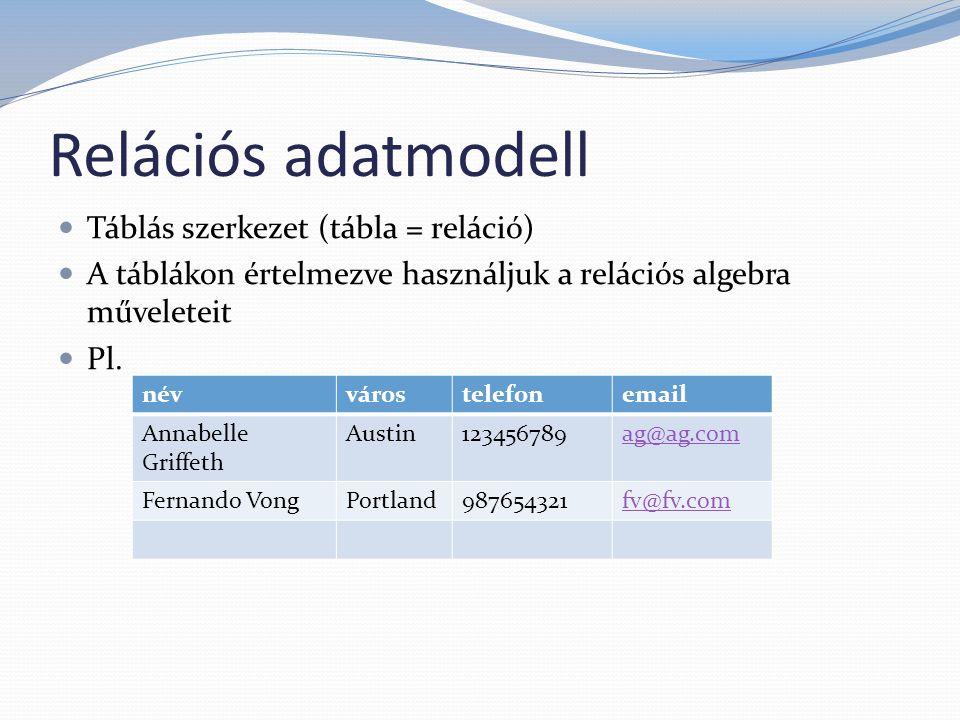 Relációs adatmodell Táblás szerkezet (tábla = reláció) A táblákon értelmezve használjuk a relációs algebra műveleteit Pl. névvárostelefonemail Annabel