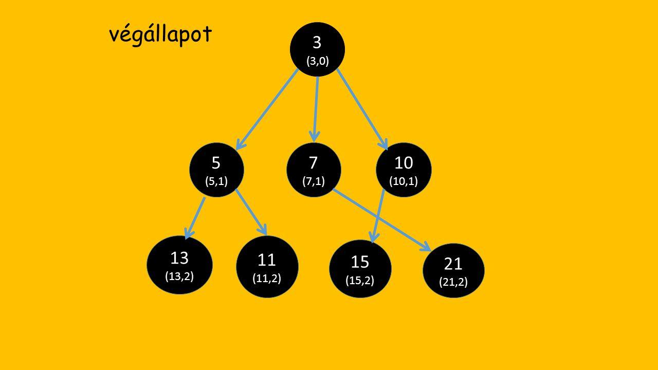 21 (21,2) 15 (15,2) 13 (13,2) 11 (11,2) 10 (10,1) 7 (7,1) 5 (5,1) 3 (3,0) végállapot