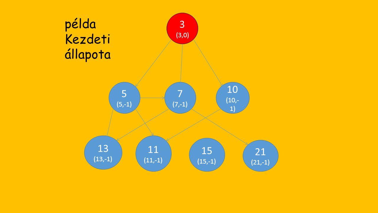 21 (21,-1) 15 (15,-1) 13 (13,-1) 11 (11,-1) 10 (10,- 1) 7 (7,-1) 5 (5,-1) 3 (3,0) példa Kezdeti állapota
