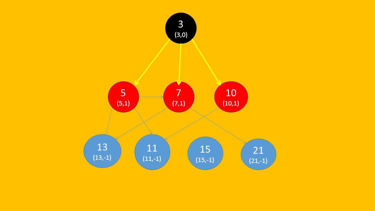 21 (21,-1) 15 (15,-1) 13 (13,-1) 11 (11,-1) 10 (10,1) 7 (7,1) 5 (5,1) 3 (3,0)