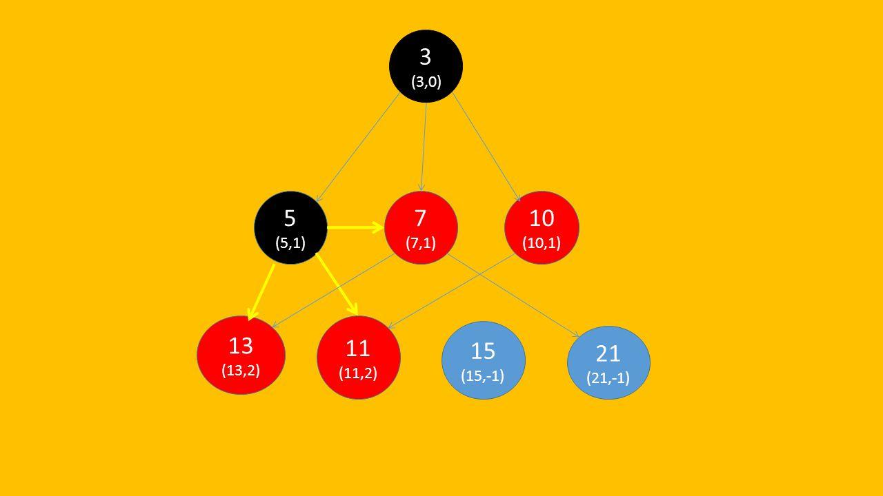 21 (21,-1) 15 (15,-1) 13 (13,2) 11 (11,2) 10 (10,1) 7 (7,1) 5 (5,1) 3 (3,0)