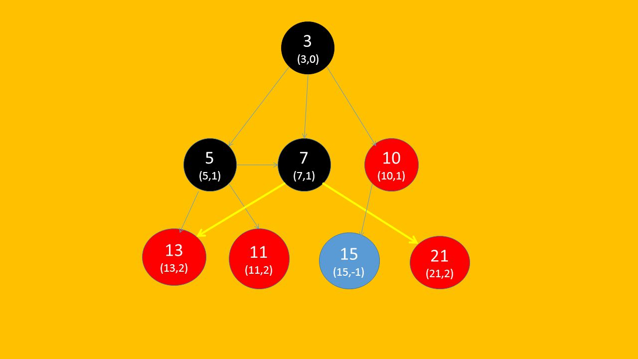21 (21,2) 15 (15,-1) 13 (13,2) 11 (11,2) 10 (10,1) 7 (7,1) 5 (5,1) 3 (3,0)