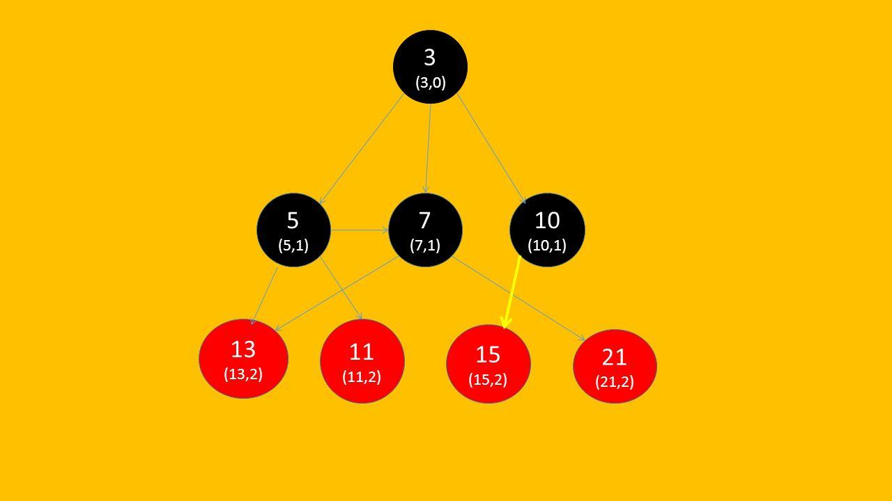 21 (21,2) 15 (15,2) 13 (13,2) 11 (11,2) 10 (10,1) 7 (7,1) 5 (5,1) 3 (3,0)