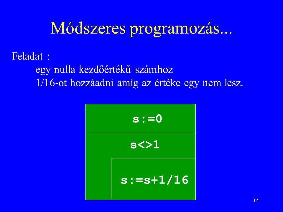 14 Módszeres programozás... s:=0 s<>1 s:=s+1/16 Feladat : egy nulla kezdőértékű számhoz 1/16-ot hozzáadni amíg az értéke egy nem lesz.