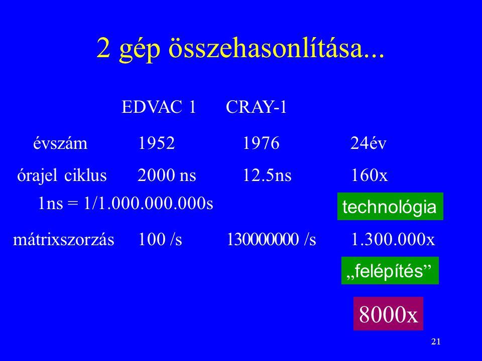 21 2 gép összehasonlítása... EDVAC 1CRAY-1 1952197624év 2000 ns 1ns = 1/1.000.000.000s 12.5ns160xórajel ciklus évszám mátrixszorzás100 /s11.300.000x 8