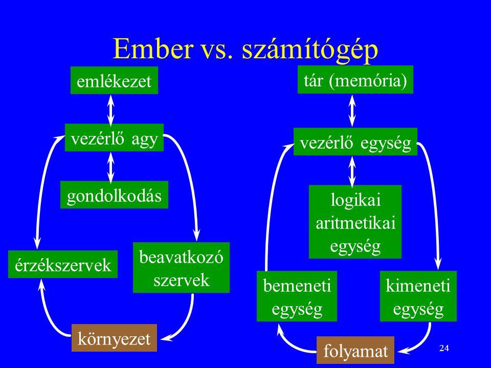 24 Ember vs. számítógép emlékezet vezérlő agy gondolkodás érzékszervek beavatkozó szervek környezet tár (memória) vezérlő egység logikai aritmetikai e