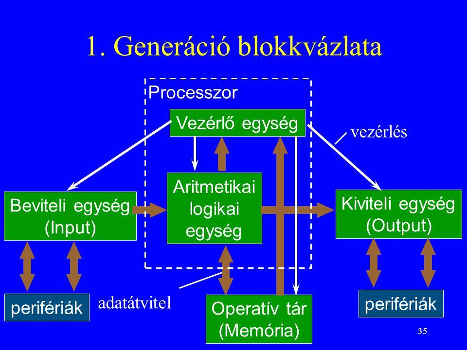 35 1. Generáció blokkvázlata Aritmetikai logikai egység Operatív tár (Memória) Vezérlő egység Beviteli egység (Input) Kiviteli egység (Output) Process