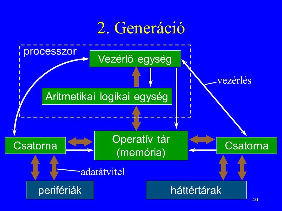 40 2. Generáció processzor Csatorna Vezérlő egység Aritmetikai logikai egység Operatív tár (memória) perifériákháttértárak Csatorna vezérlés adatátvit