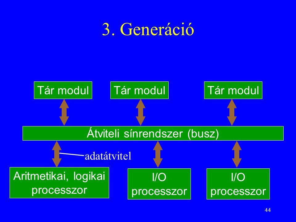 44 3. Generáció Tár modul Átviteli sínrendszer (busz) Aritmetikai, logikai processzor I/O processzor Tár modul I/O processzor adatátvitel