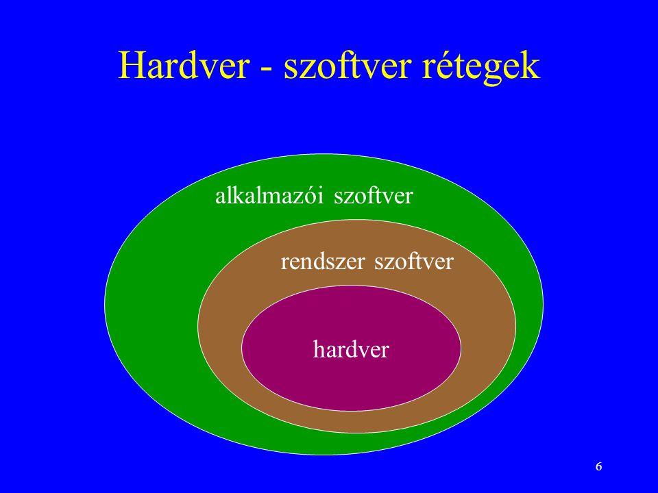 6 Hardver - szoftver rétegek hardver rendszer szoftver alkalmazói szoftver