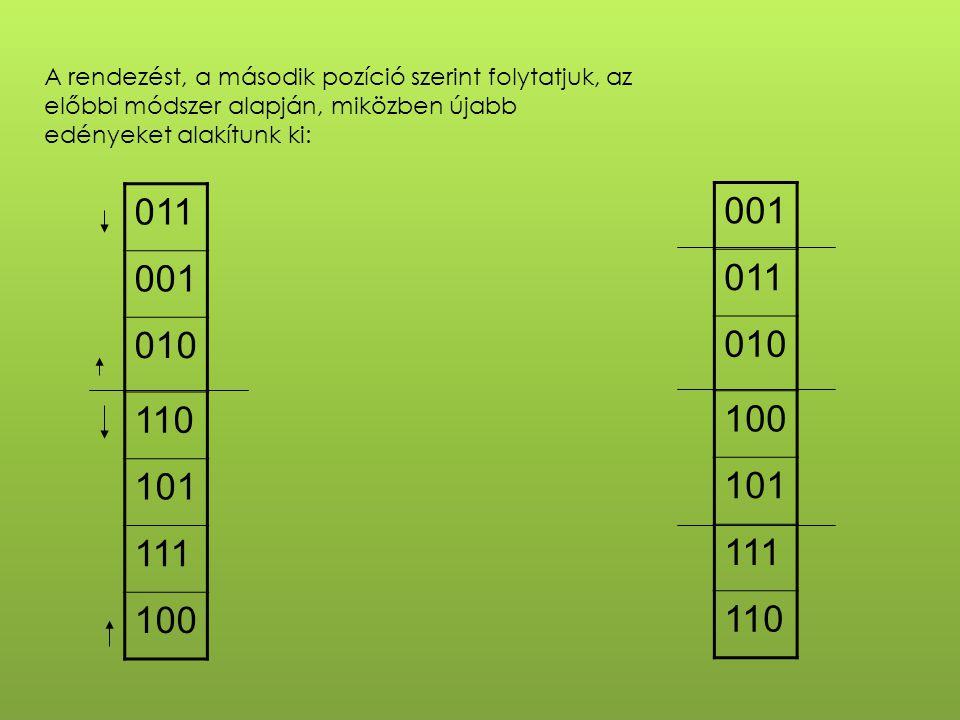 A rendezést, a második pozíció szerint folytatjuk, az előbbi módszer alapján, miközben újabb edényeket alakítunk ki: 011 001 010 110 101 111 100 001 011 010 100 101 111 110