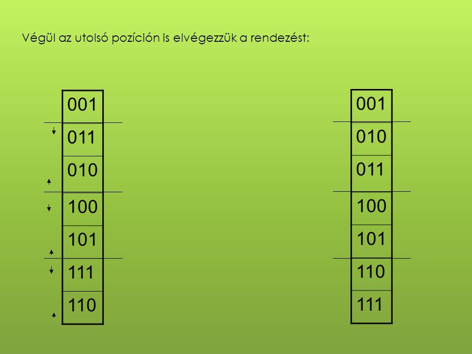 Végül az utolsó pozíción is elvégezzük a rendezést: 001 010 011 100 101 110 111 001 011 010 100 101 111 110
