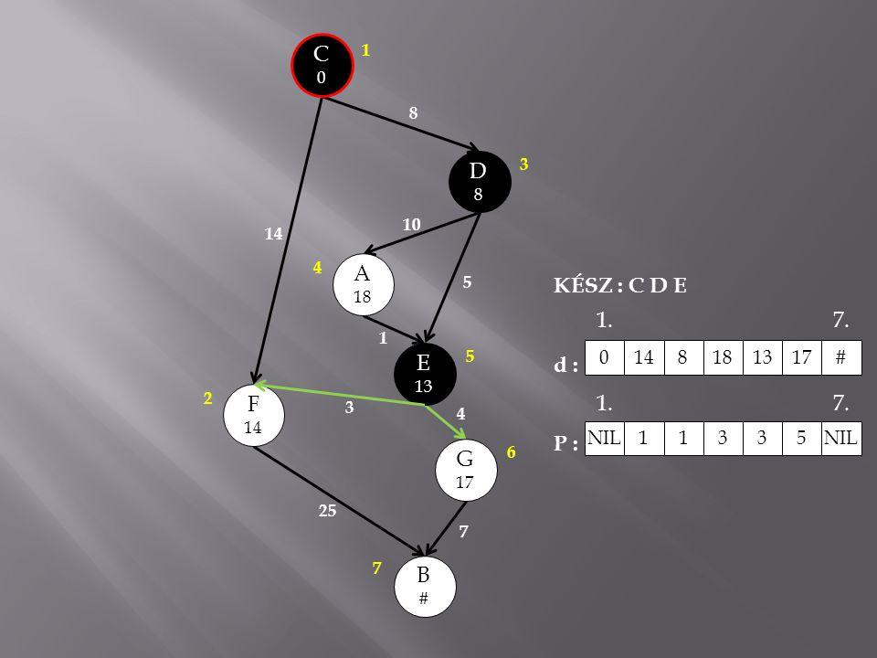 C0C0 A 18 E 13 B#B# G 17 F 14 D8D8 8 10 5 1 3 25 7 4 3 1 2 4 5 6 7 KÉSZ : C D E d : P : 0148181317 # NIL 1 1335 1.7. 1.7.