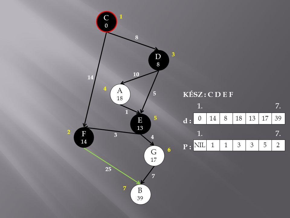 C0C0 A 18 E 13 B 39 G 17 D8D8 14 8 10 5 1 3 25 7 4 F 14 3 1 2 4 5 6 7 KÉSZ : C D E F d : P : 0148181317 39 NIL 1 13352 1.7. 1.7.