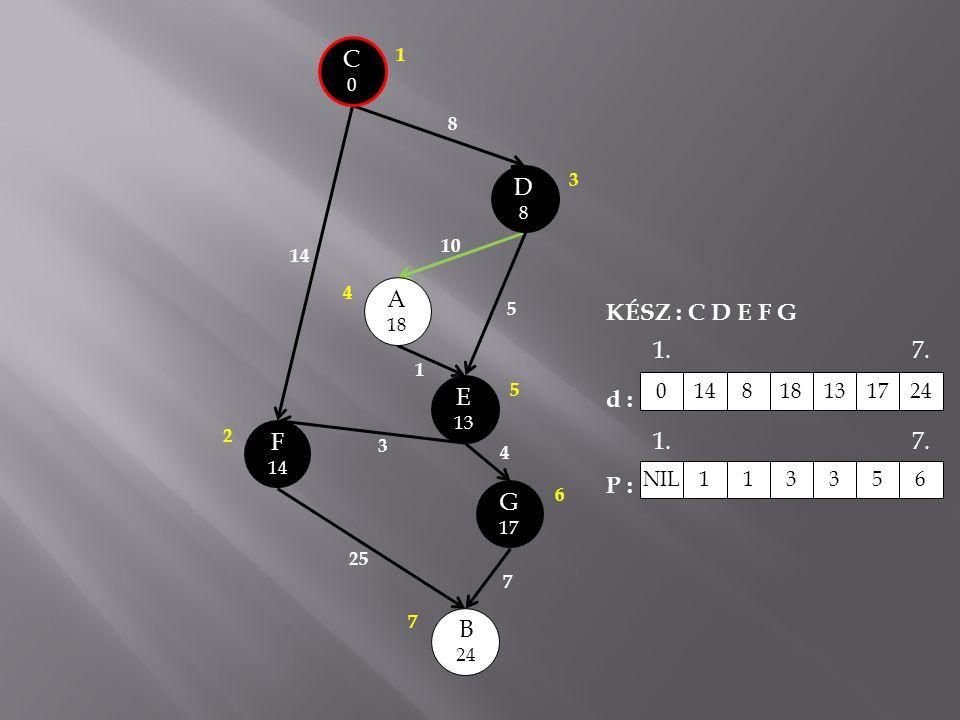 C0C0 A 18 E 13 B 24 G 17 D8D8 14 8 10 5 1 3 25 7 4 F 14 3 1 2 4 5 6 7 KÉSZ : C D E F G d : P : 0148181317 24 NIL 1 13356 1.7. 1.7.