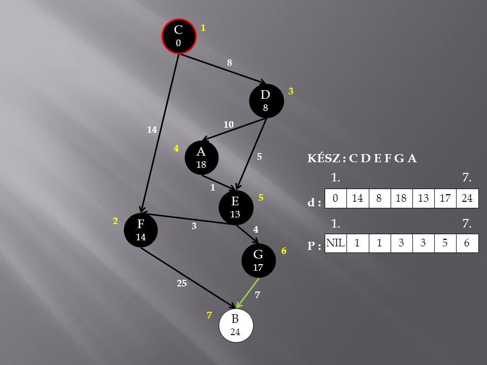 C0C0 A 18 E 13 B 24 G 17 D8D8 14 8 10 5 1 3 25 7 4 F 14 3 1 2 4 5 6 7 KÉSZ : C D E F G A d : P : 0148181317 24 NIL 1 13356 1.7. 1.7.
