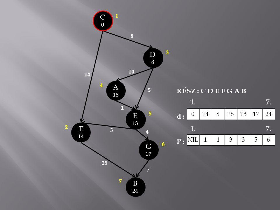 C0C0 A 18 E 13 B 24 G 17 D8D8 14 8 10 5 1 3 25 7 4 F 14 3 1 2 4 5 6 7 KÉSZ : C D E F G A B d : P : 0148181317 24 NIL 1 13356 1.7. 1.7.
