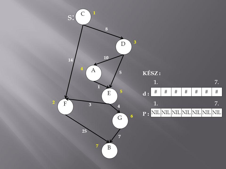 CAEBGFD 14 8 10 5 1 3 25 7 4 s: KÉSZ : d : P : ###### # NIL 1.7. 1.7. 3 1 2 4 5 6 7