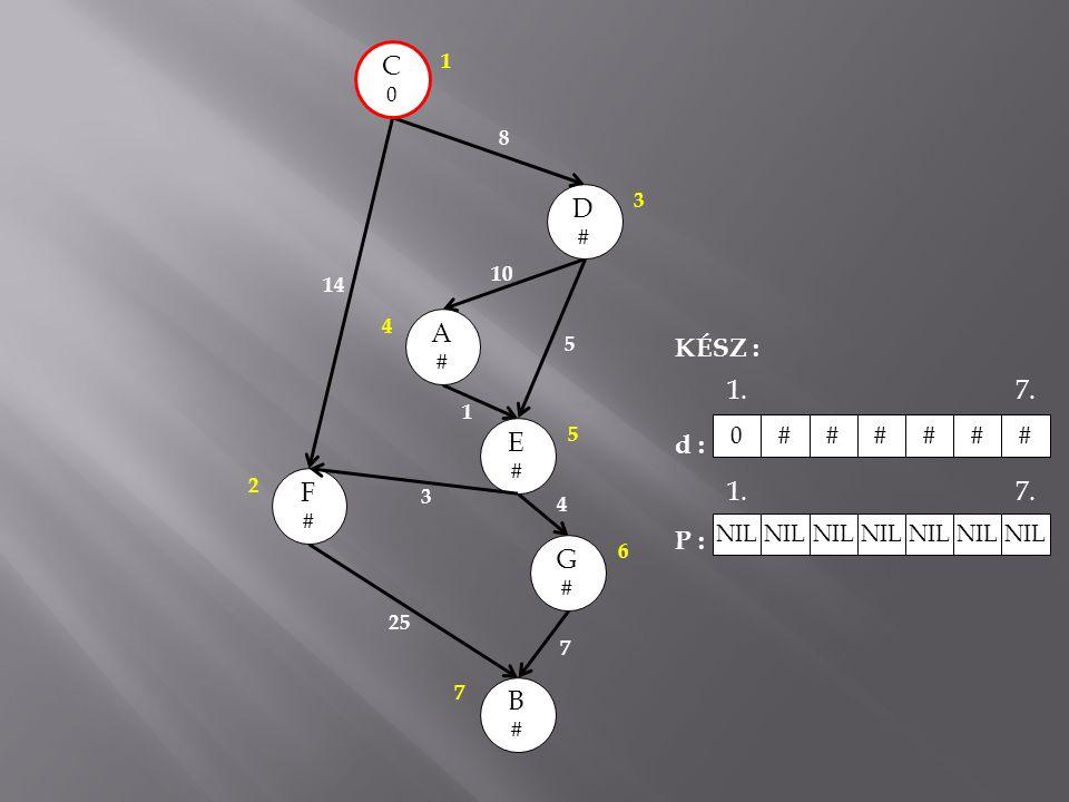 C0C0 A#A# E#E# B#B# G#G# F#F# D#D# 14 8 10 5 1 3 25 7 4 3 1 2 4 5 6 7 KÉSZ : d : P : 0##### # NIL 1.7. 1.7.
