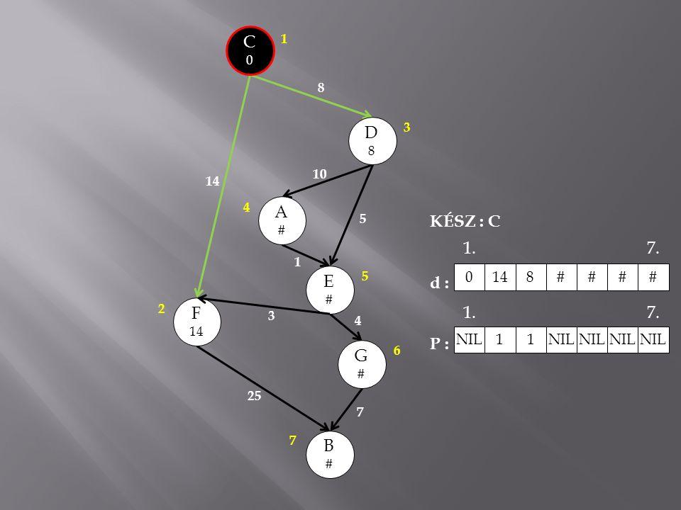 C0C0 A#A# E#E# B#B# G#G# F 14 D8D8 8 10 5 1 3 25 7 4 3 1 2 4 5 6 7 KÉSZ : C d : P : 0148### # NIL 1 1 1.7. 1.7.